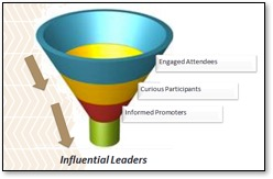 Influential leaders, from engaged attendees to curious participants, to informed promoters